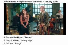 EXOベクヒョン&miss Aスジ、GFRIENDほか、1月に世界で最も閲覧されたK-POPのMVランキング公開!